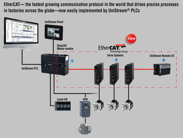 ethercat-unitronics-unistream-comunicacion-industrial-automatizacion-plc-hmi