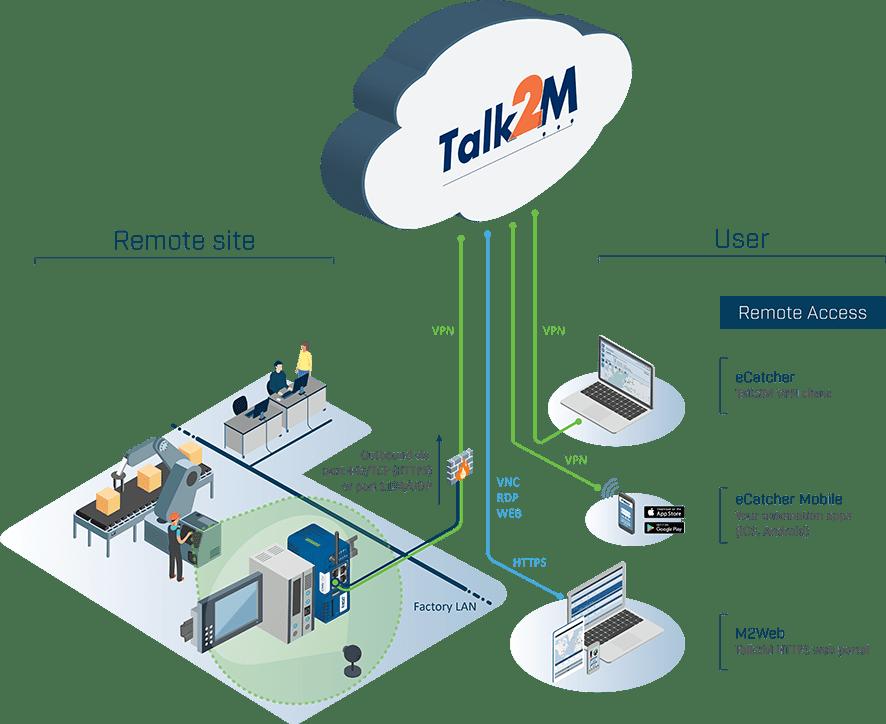 talk-2-m-update-novedades-iiot-industria40