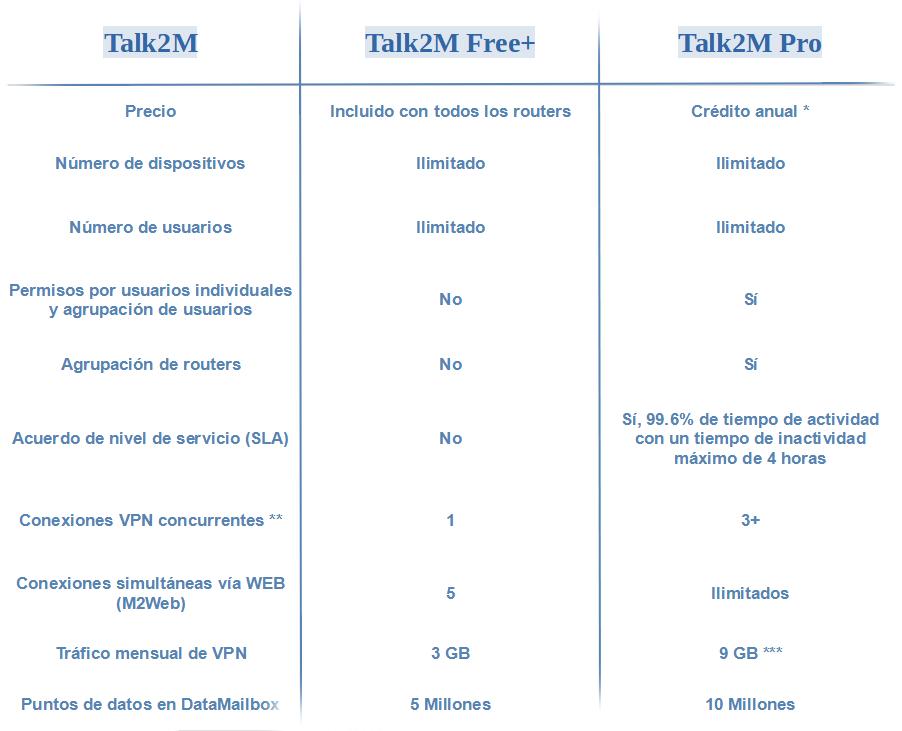 tabla-precios-caracterisitcas-talk2m-side-update