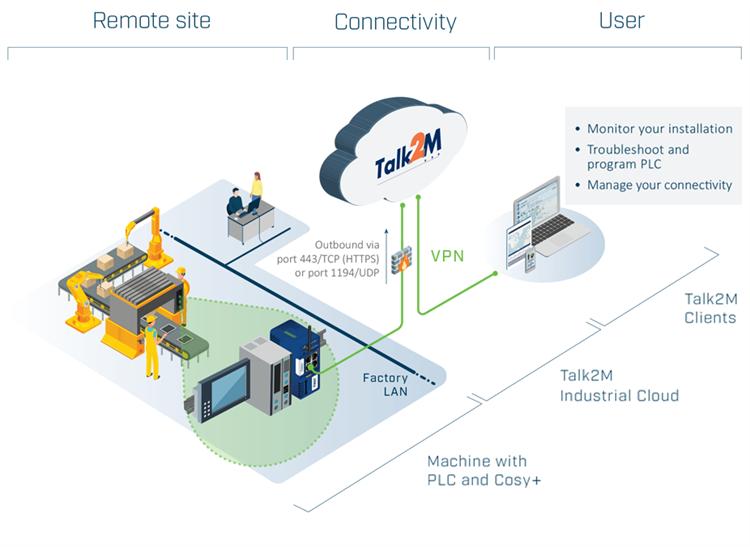 ewon-acceso-remoto-monitorizacion-datos-gestion-cloud-nube-flexy-nuevo-talk2m-m2web-side-teleservicio-viajes-costes-ahorro