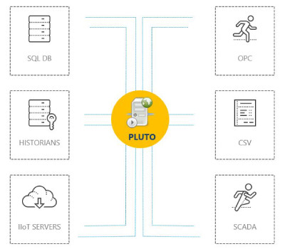 Saca partido de los datos con el Business Intelligence Pluto